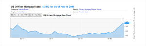 30 Year Mortgage Interest Rates
