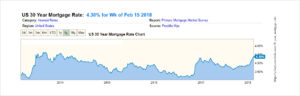 30 Year Mortgage Interest Rates Year by Year